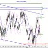 IBEX: Rangos laterales son los que dominan el mercado.