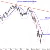 NASDAQ100: Está en zona crítica, bajista a corto, alcista a medio.