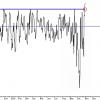 S&P: Está cerca de zona crítica, y allí sería bajista.