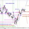 IBEX:  Fibonacci permanece en todos los mercados, pero el sr0 ha funcionado