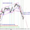 IBEX:  Se confirmó el movimiento a la baja, y ahora estamos rebotando