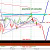"""Los mercados vuelven a estar cerca del """"ABISMO"""" bursátil"""