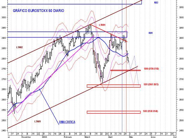Eurostoxx dia 419
