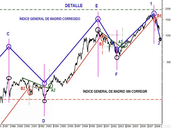 indice-de-madrid-corregido-3-detalle.png