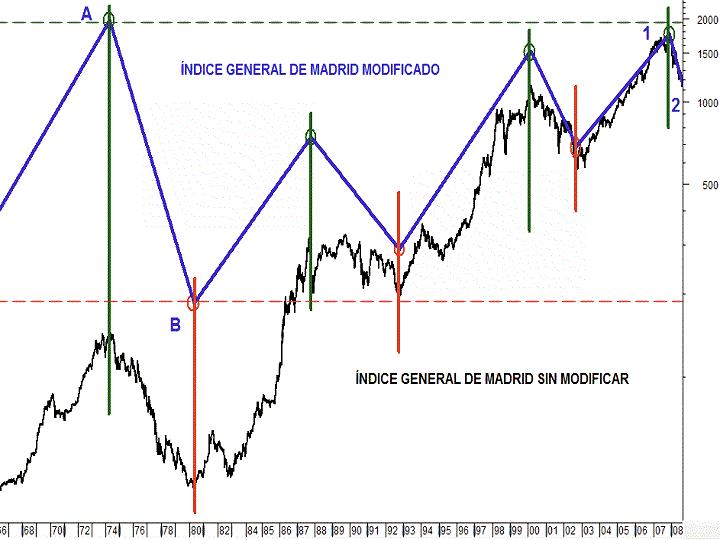 indice-de-madrid-modificado-1.png