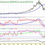 ANALISIS IBERDROLA MENSUAL 1019 7 BONITAS