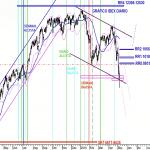 Análisis gráfico diario del IBEX 1018 7
