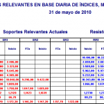 Niveles Relevantes Diarios Indices