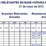Niveles Relevantes Horarios Mercado Continuo
