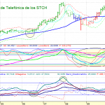 ANALISIS TELEFONICA MENSUAL 1022 7 STCH