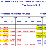 Niveles Relevantes Diarios Indices 7 jun
