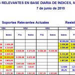 Niveles Relevantes Diarios Indices 7 jun