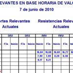 Niveles Relevantes Horarios Mercado Continuo 7 jun