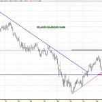 Gráfico EURO/DOLAR del 12 de septiembre