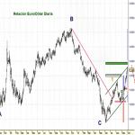 Gráfico EURO/DOLAR Opcion Alcista 1