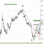 Gráfico EURO/DOLAR Opcion Alcista 2