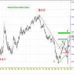 Gráfico EURO/DOLAR Opcion Bajista