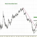 Gráfico EURO/DOLAR del 4 de octubre