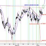 Analisis horario del IBEX35