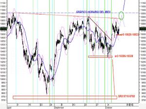 Analisis grafico horario del 11 de octubre del IBEX35