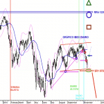 Analisis grafico diario del IBEX