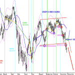 Analisis grafico diario del IBEX35