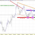 Analisis grafico anterior del EURO/DOLAR
