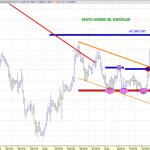 Analisis grafico actual del EURO/DOLAR