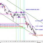 Analisis grafico horario de ayer del IBEX35