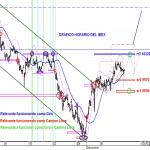 Analisis grafico horario del IBEX35