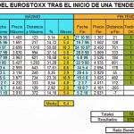 Evolución del EUROSTOXX con el cambio de tendencia