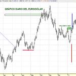Analisis grafico diarios del EURODOLAR