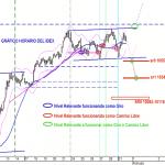 Grafico horario del  IBEX35 del pasado lunes