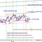 Analisis grafico horario actual del IBEX35