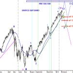 Grafico diario actual del S&P