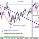 Analisis general del EUROSTOXX B