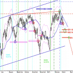 Analisis grafico diario actual del IBEX35