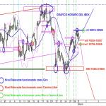 Analisis grafico horario de hoy a las 10:30 horas del IBEX35