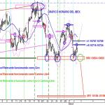 Analisis grafico horario de ayer miércoles del IBEX35