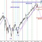 Analisis grafico diario actual del S&P
