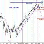 Analisis general del S&P