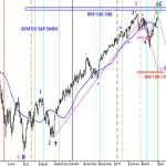 Analisis grafico actual del S&P