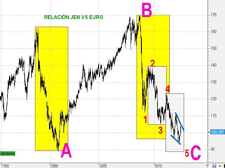 Gráfico diario actual de la Relación YEN-EURO A