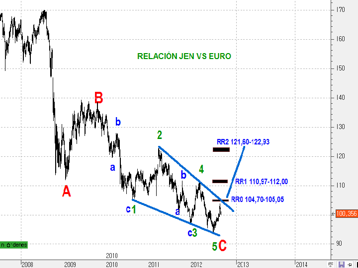 Gráfico diario actual de la Relación YEN-EURO C