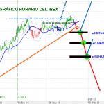 Gráfico horario actual del IBEX