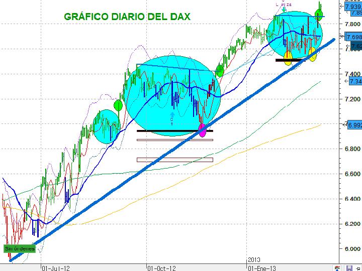 Gráfico diario actual del DAX