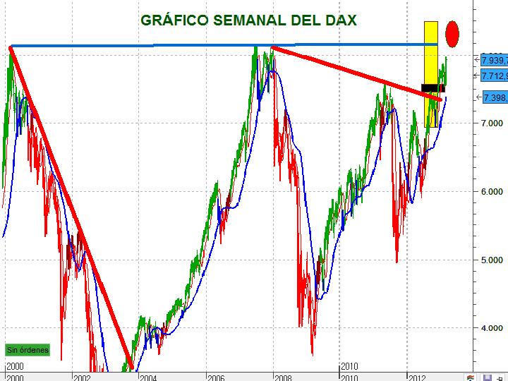 Gráfico semanal actual 2 del DAX
