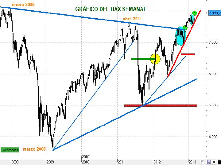 Gráfico semanal actual 1 del DAX
