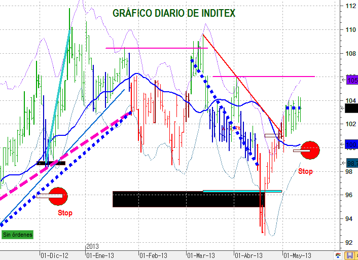 INDITEX 1320 2 DIA A