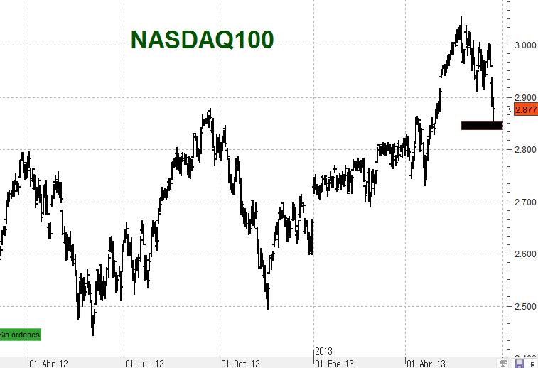NASDAQ100DIA 1325 7